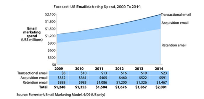 Email spend