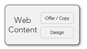 Testing Web Content